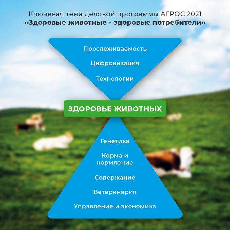 АГРОС-2021: курс на инновации и высокий уровень безопасности продукции животноводства