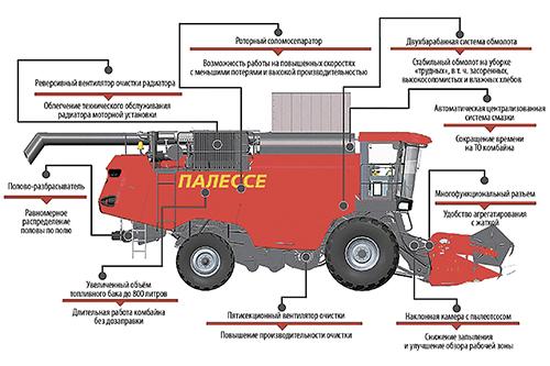 Итоги первого сезона эксплуатации  зерноуборочного комбайна  КЗС-3219 «ПАЛЕССЕ GS3219» в ЗАО «Озерки»